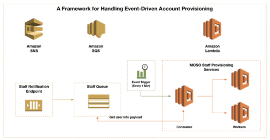 Event Driven Computing and Serverless Functions - Equinox