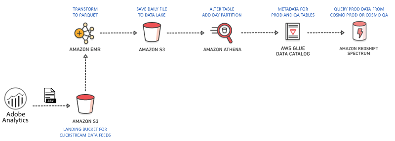 Closing the customer journey loop with Amazon Redshift at Equinox